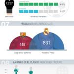 Análisis del partido Barcelona-Real Madrid 2016 en Twitter #infografia #socialmedia