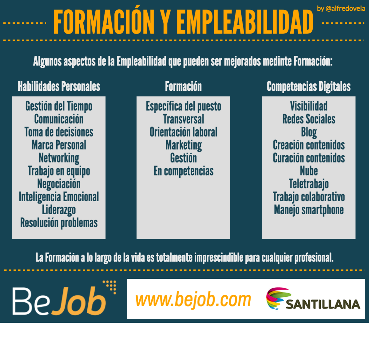 Mejora tu Empleabilidad mediante la Formación #infografia #education #empleo #rrhh