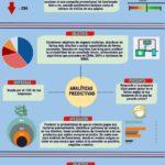 Analíticas Big Data: aliadas de la empresa #infografia #infographic #entrepreneurship