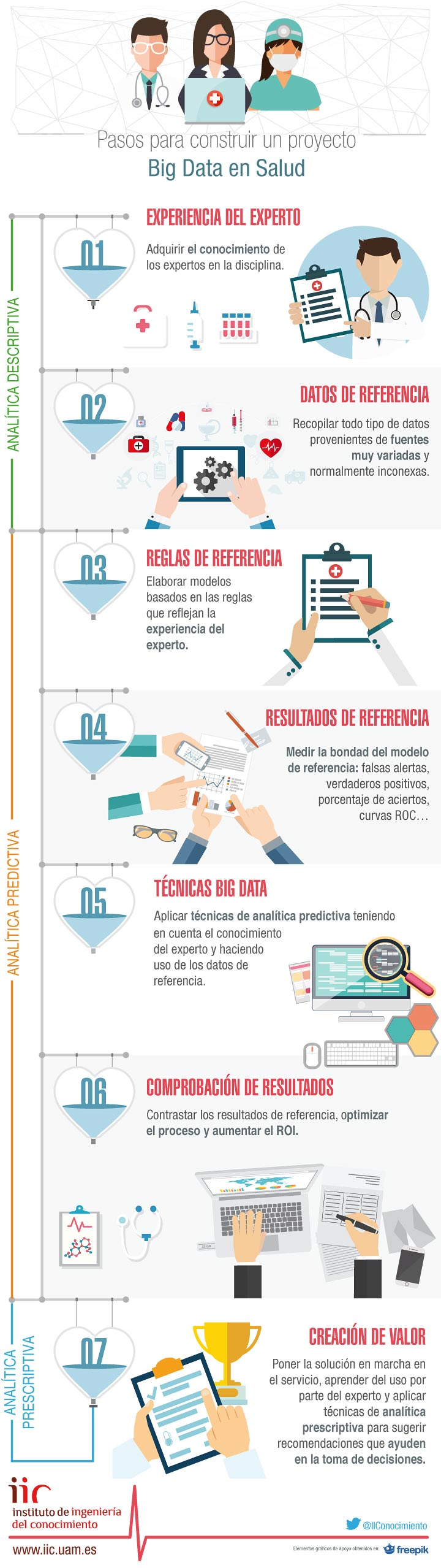 7 Pasos para construir un proyecto Big Data en salud #infografia #infographic #health