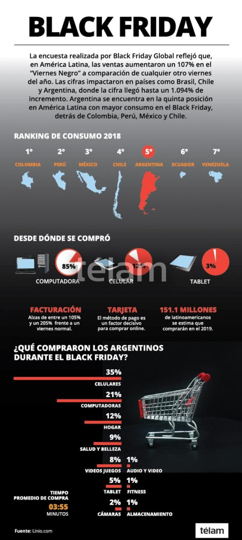 Black Friday 2018 en Latinoamérica #infografia #infographic #marketing