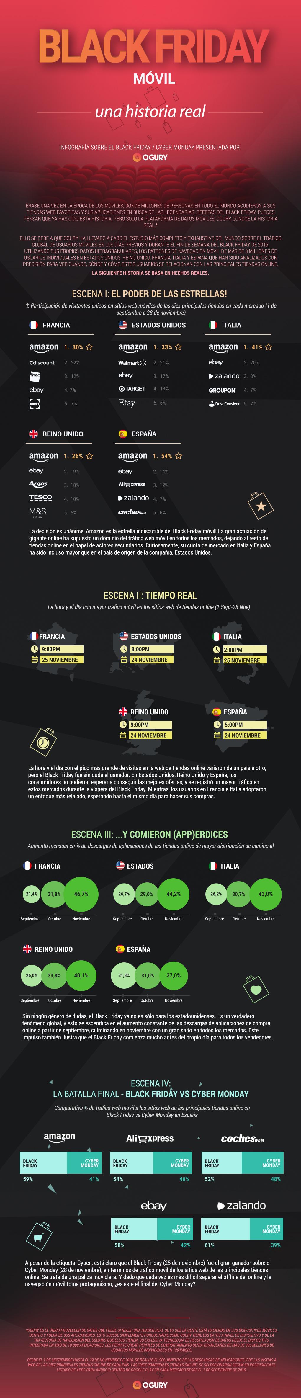 Resultados del Black Friday en España #infografia #infographic #marketing