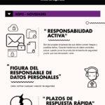 Brechas de seguridad y el Reglamento General de Protección de Datos #infografia #ciberseguridad #rgpd