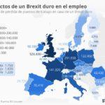 Efectos de un Brexit duro en el Empleo #infografia #infographic #Empleo
