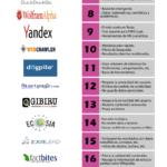 23 buscadores más utilizados en Internet #infografia #infographic