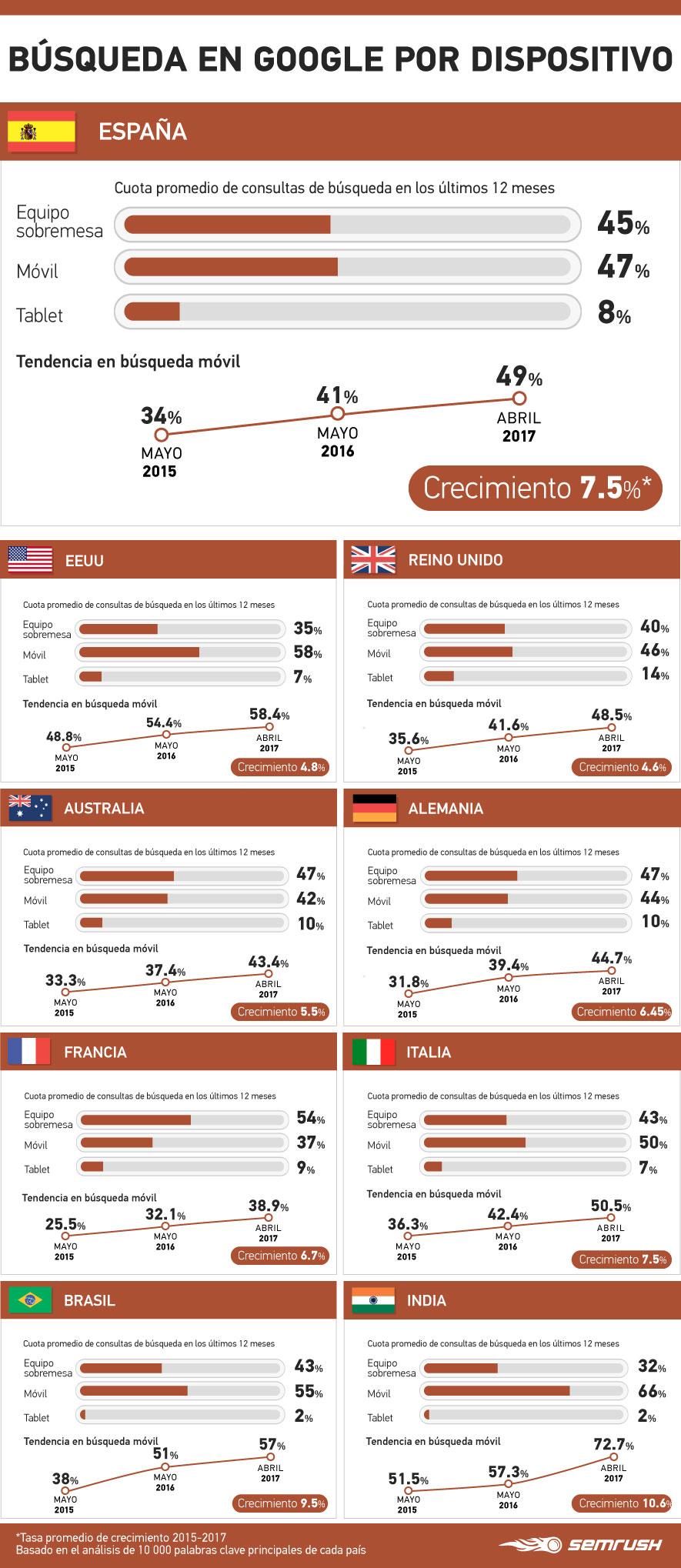 Búsqueda en Google por dispositivo #infografia #infographic