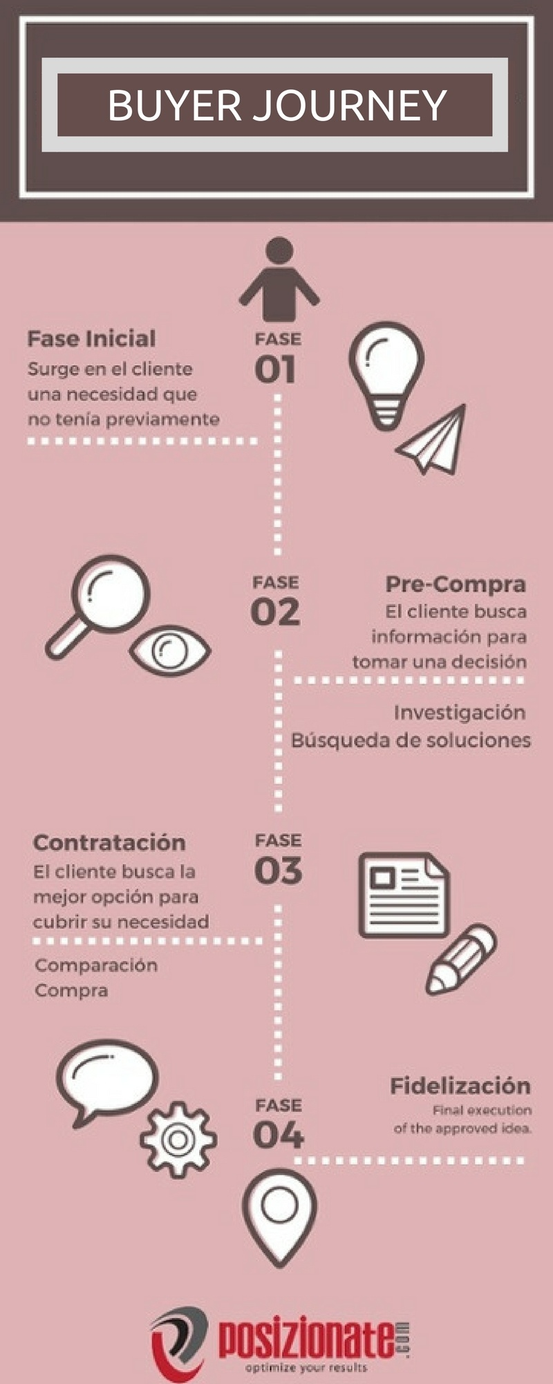Qué es el Buyer Journey #infografia #infographic #marketing