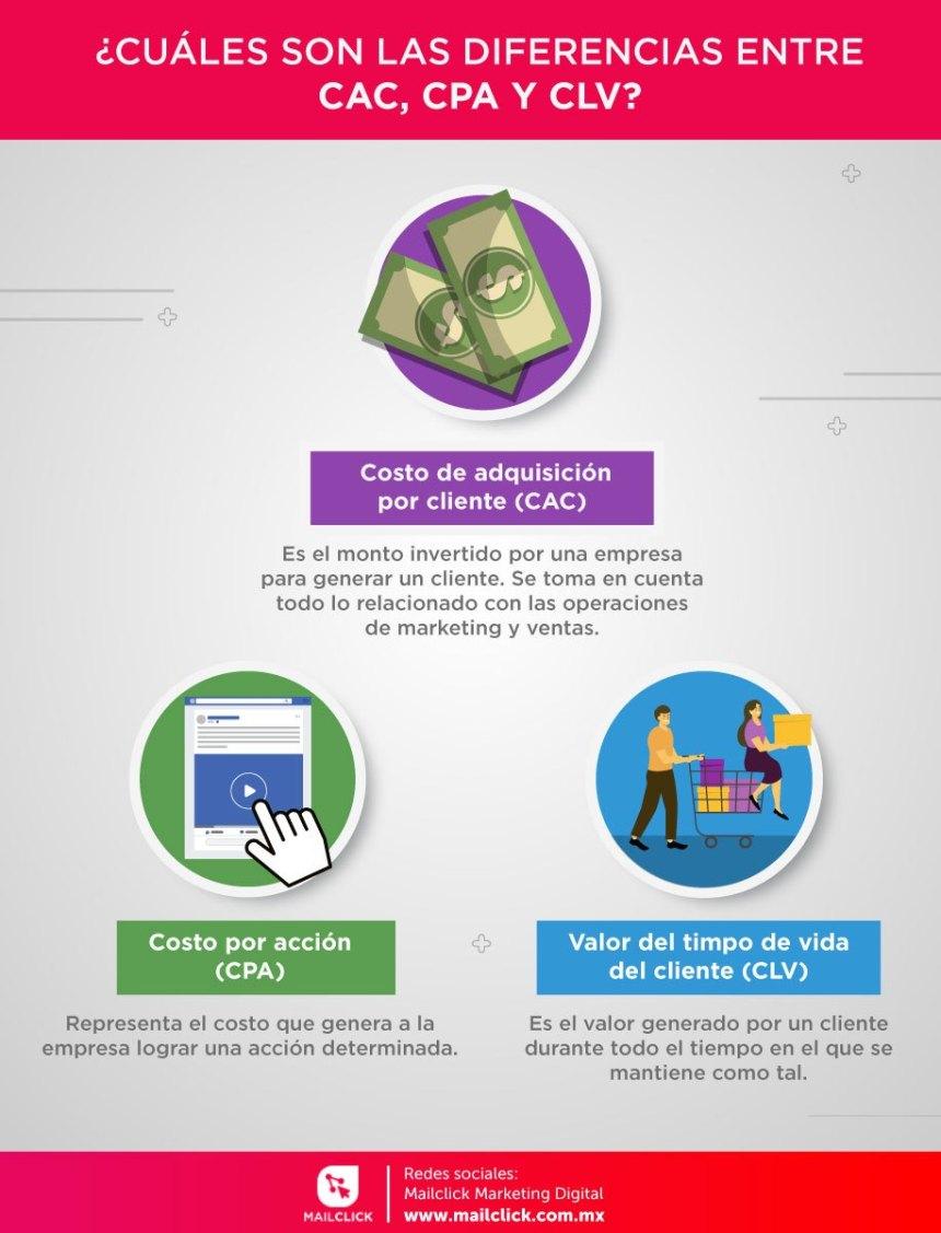 CAC vs CPA vs CLV #infografia #infographic #marketing