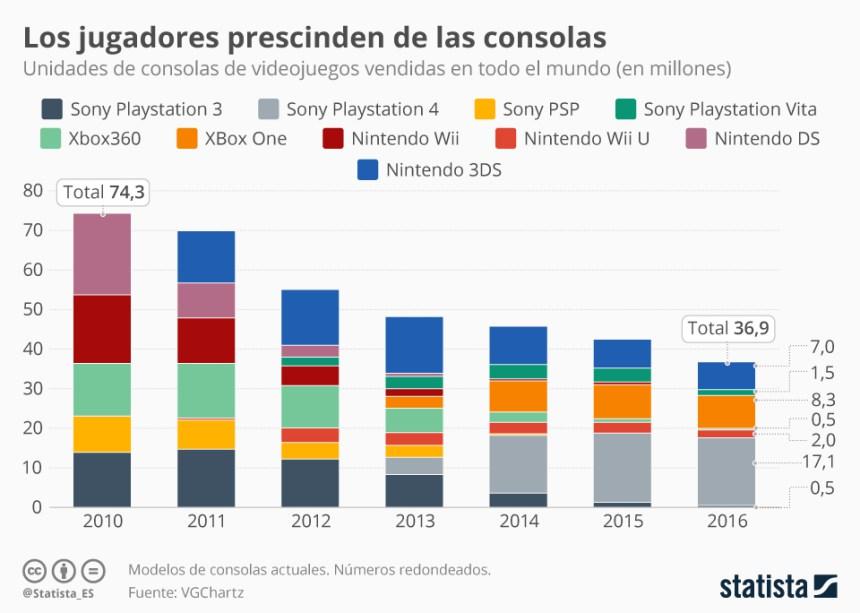 Las videoconsolas cada vez venden menos #infografia #infographic