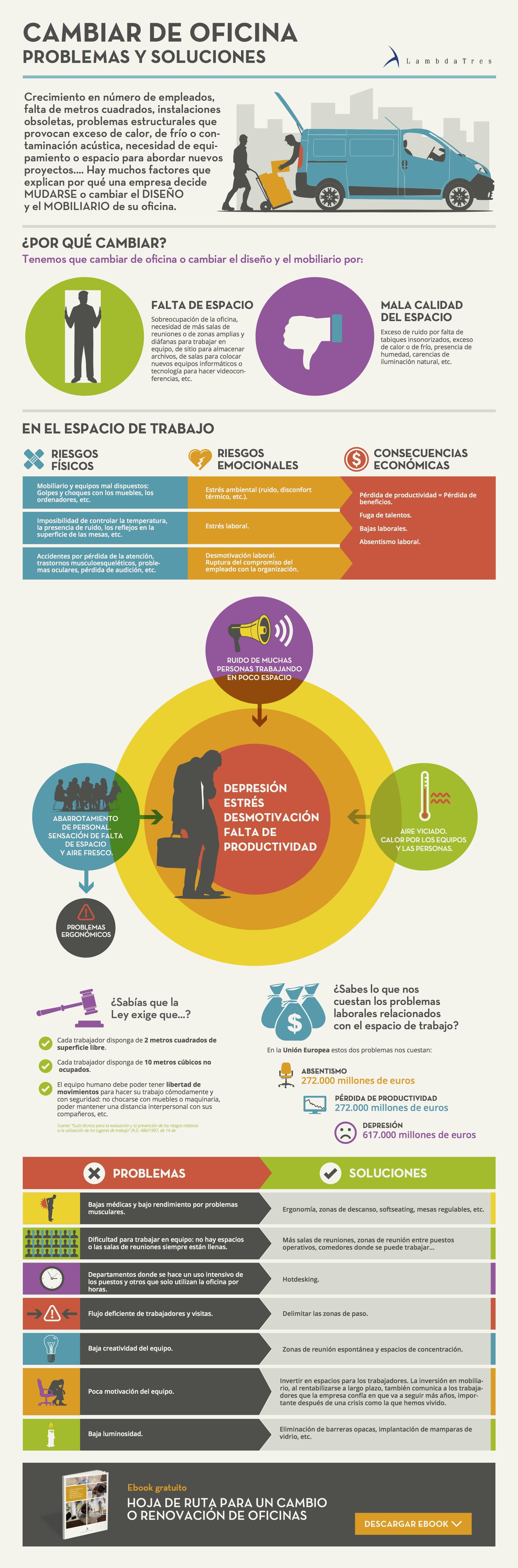 Cambiar de Oficina: problemas y soluciones #infografia #infographic #rrhh