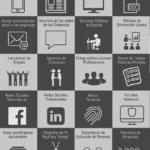 32 canales de Búsqueda de Empleo #infografia #infographic #empleo