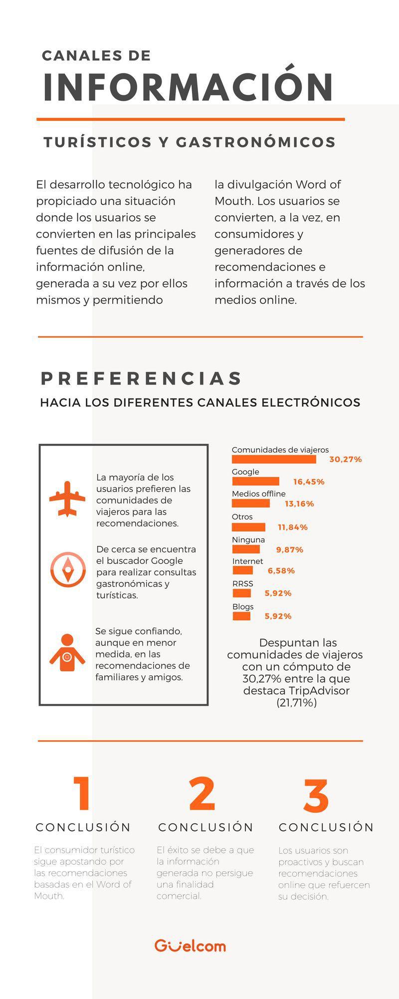 Canales de información turísticos y gastronómicos #infografia #marketing #tourism
