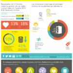 Captar nuevos clientes y fidelizar #infografia #infographic #marketing