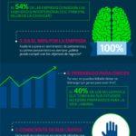 10 características del empleado perfecto #infografia #infographic #rrhh #empleo