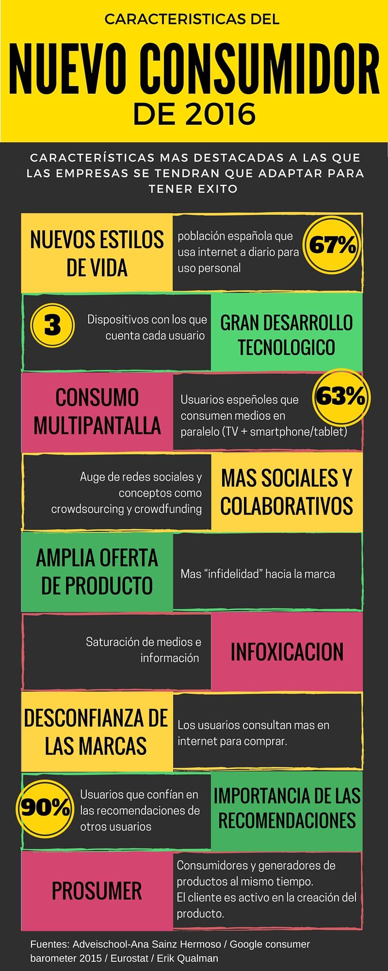Características del nuevo consumidor #infografia #infographic #marketing