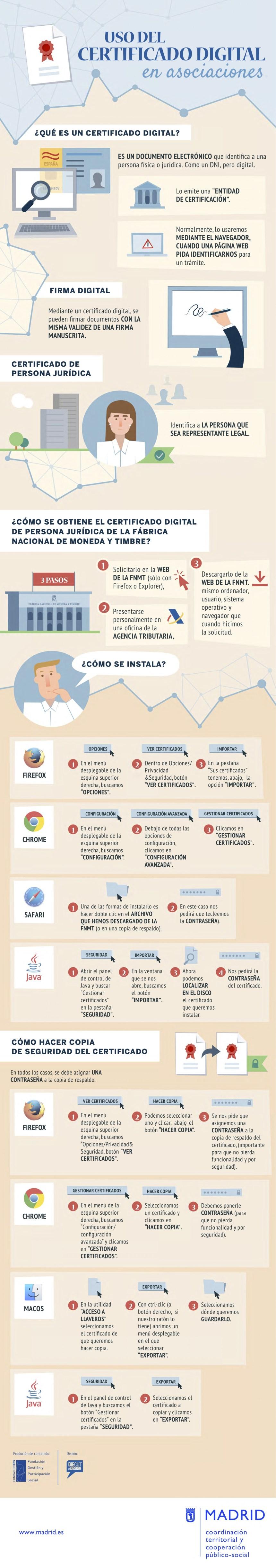 Uso del Certificado Digital en Asociaciones #infografia #infographic