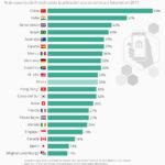 Países qué más usan los servicios fintech #infografia #infographic