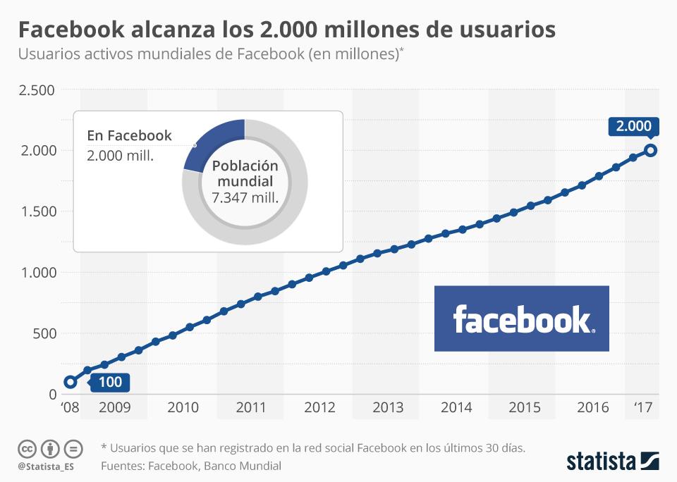 Facebook supera los 2.000 millones de usuarios #infografia #infographic #socialmedia