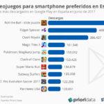 Videojuegos más descargados en  Google Play (junio/2017) #infografia #infographic