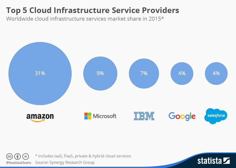 Top 5 proveedores con mayor infraestructura de servicios en la Nube #infografia #cloudcomputing