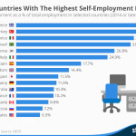 Países con mayor tasa de autempleados #infografia #infographic #entrepreneurship