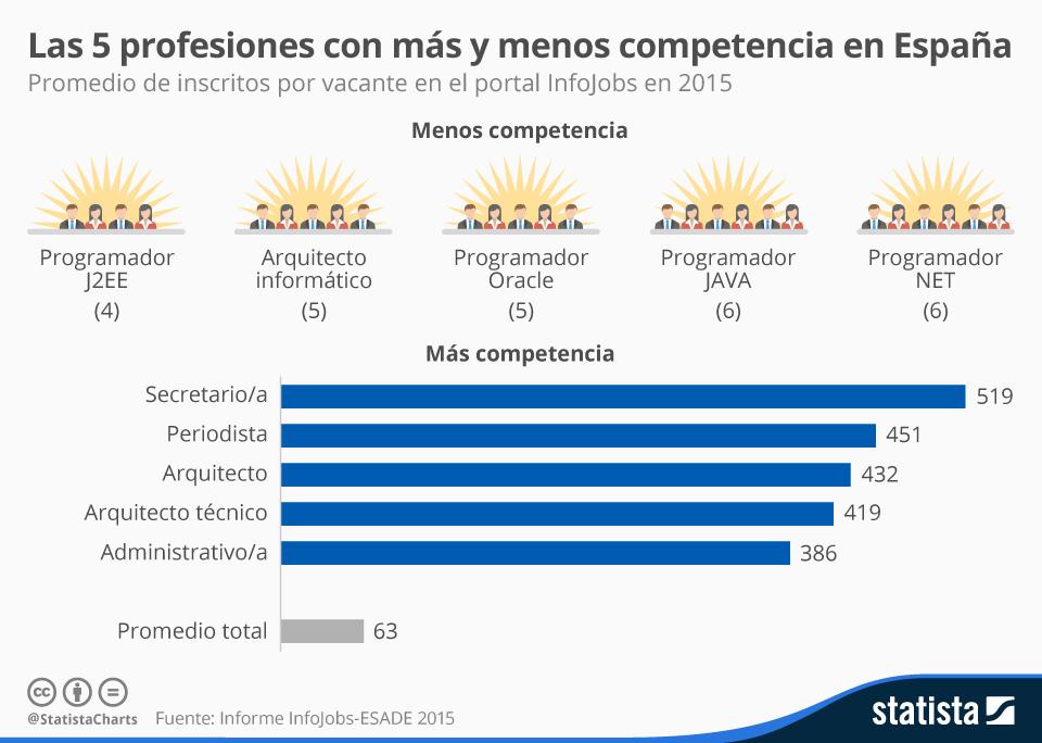 5 profesiones con más y menos competencia en España #infografia #empleo