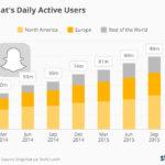 Evolución del número de usuarios de SnapChat #infografia #infographic #socialmedia