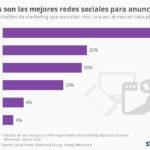 Las mejores Redes Sociales para anunciarse #infografia #socialmedia #marketing