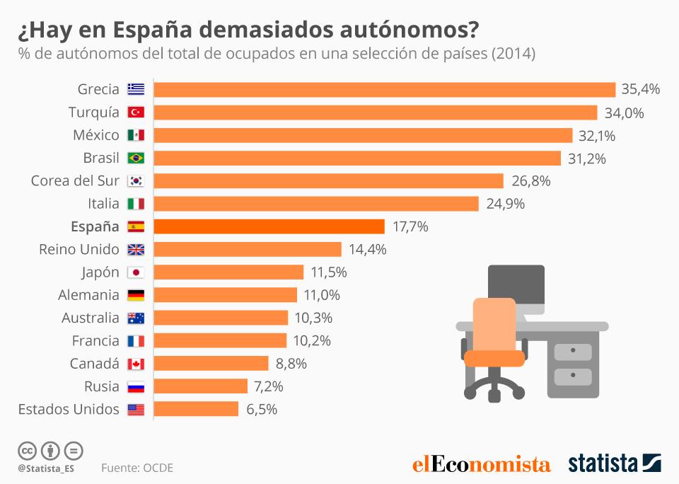 ¿Hay demasiados autónomos en España? #infografia #infographic
