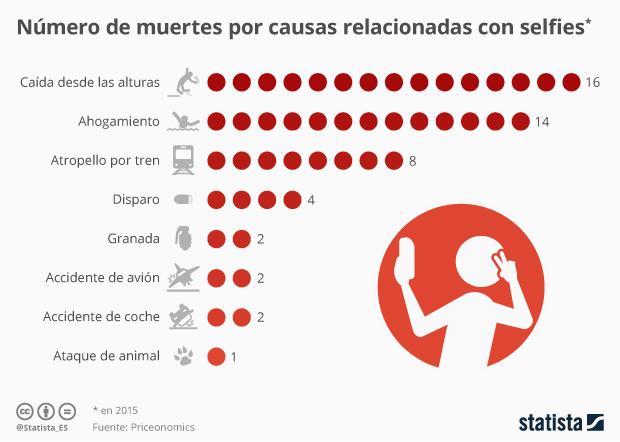 Personas fallecidas por hacerse un selfie en todo el mundo en 2015 #infografia #infographic