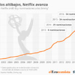 Netflix sigue su ascenso #infografia #infographic