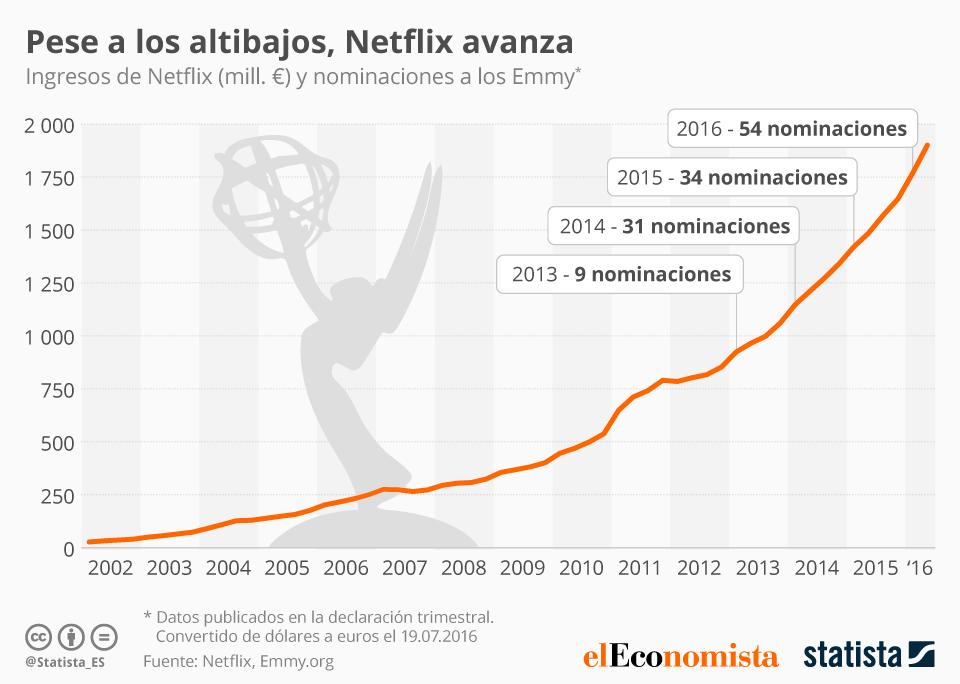 Netflix sigue su ascenso #infografia #infographic