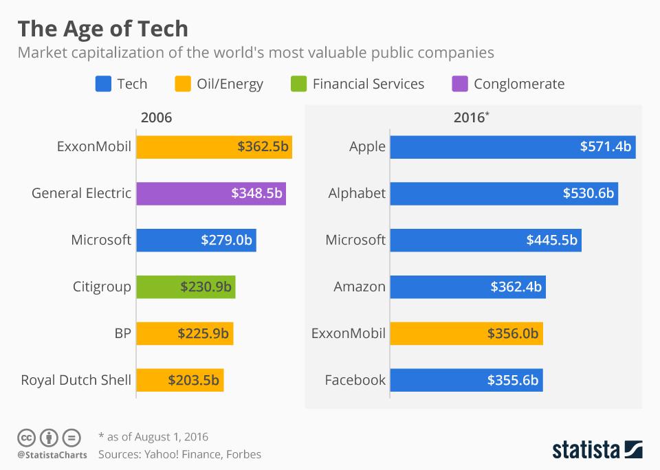 Las 6 empresas más grandes del Mundo en 2006 y en 2016 #infografia #infographic