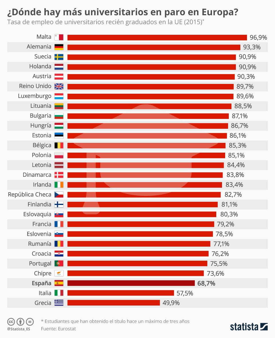 Países con más universitarios recién graduados en paro (UE) #infografia #infographic #empleo