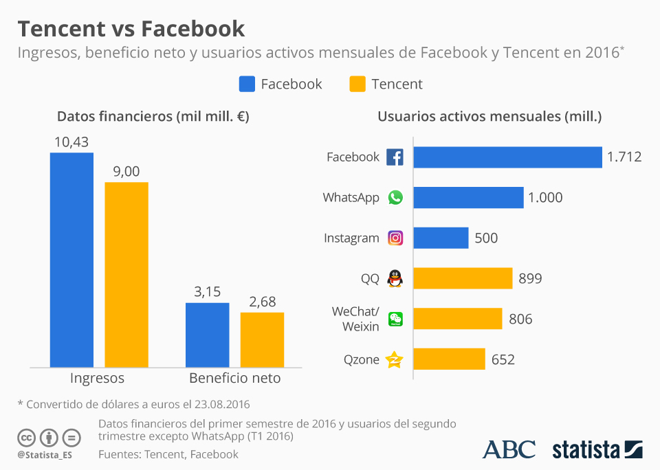 Tencent vs Facebook #infografia #infographic #socialmedia