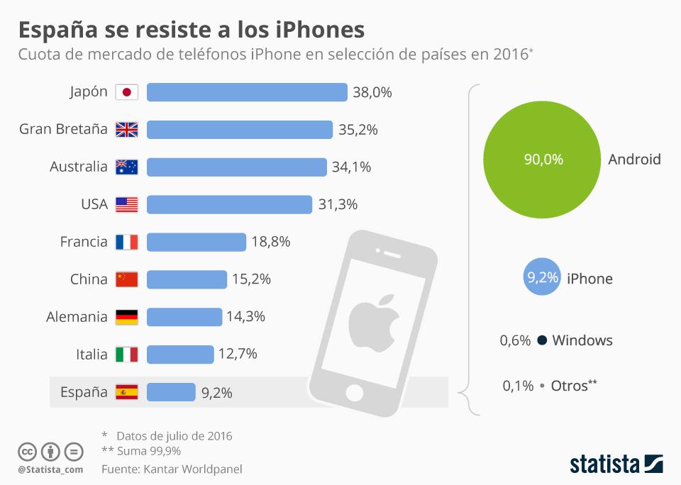 Cuotas de mercado del iPhone en algunos países #infografia #infographic #apple