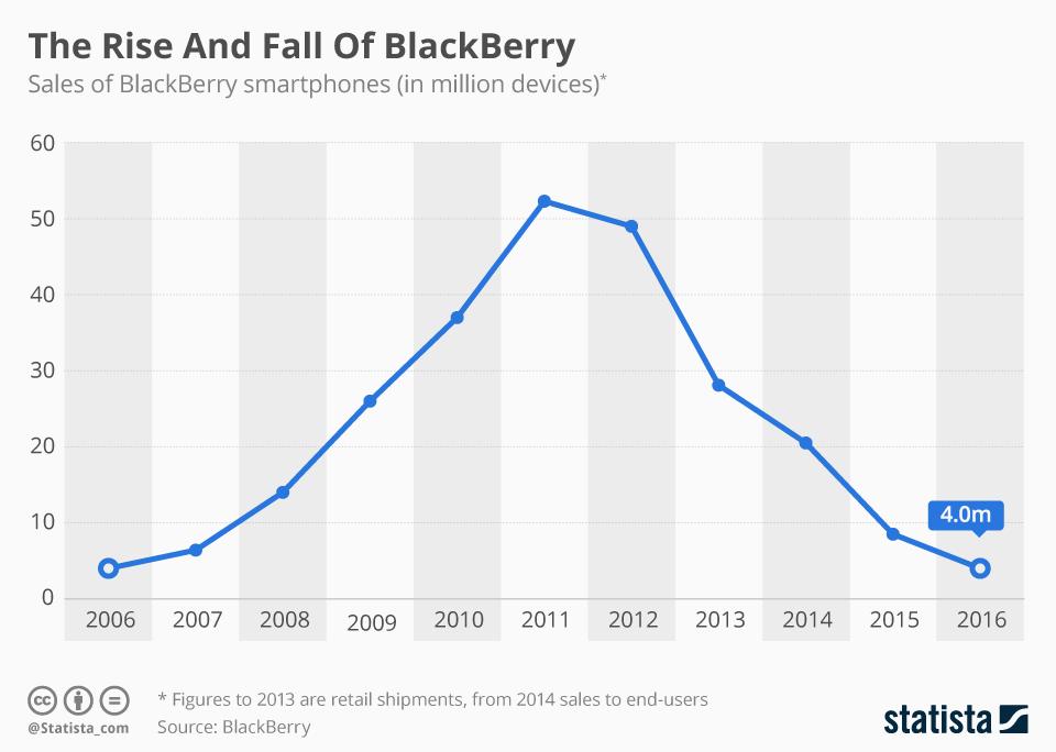 Ascenso y caída de BlackBerry #infografia #infographic #tech
