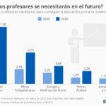 Número de profesores de primaria en el futuro #infografia #infographic #education