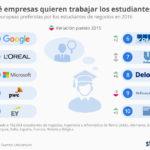 10 empresas europeas dónde quieren trabajar los estudiantes europeos #infografia #infographic #rrhh
