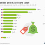 Marcas más valoradas del Mundo #infografia #infographic #marketing