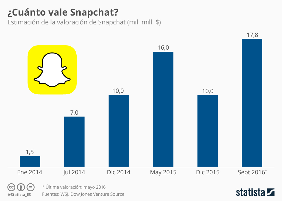 ¿Cuánto vale SnapChat? #infografia #infographic #socialmedia