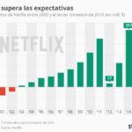 Evolución de los ingresos netos de Netflix #infografia #infographic