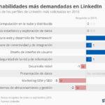 Las 10 habilidades más demandadas en LinkedIn #infografia #socialmedia #rrhh