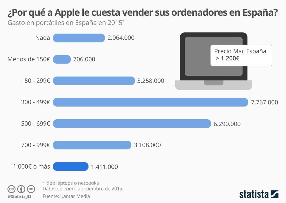Por qué a Apple le cuesta tanto vender portátiles en España #infografia #infographic