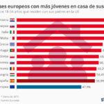Países europeos con más jóvenes en casa de sus padres #infografia #infographic