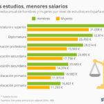 Mujeres y hombres con iguales estudios y distintos salarios #infografia #infographic