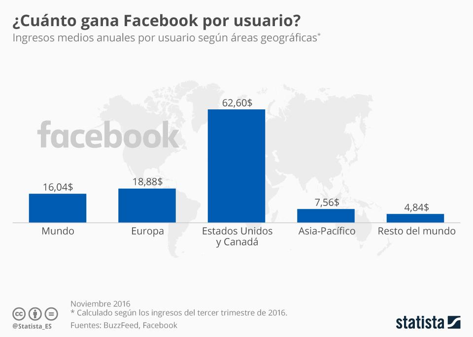 Ingresos de Facebook por usuario en diferentes partes del Mundo #infografia #socialmedia