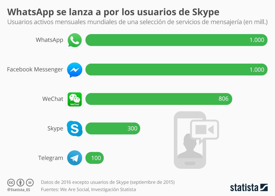 Top 5 servicios de mensajería instantánea #infografia #infographic