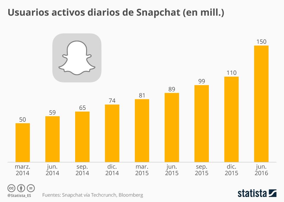 Evolución de los usuarios activos diarios de Snapchat #infografia #infographic #snapchat