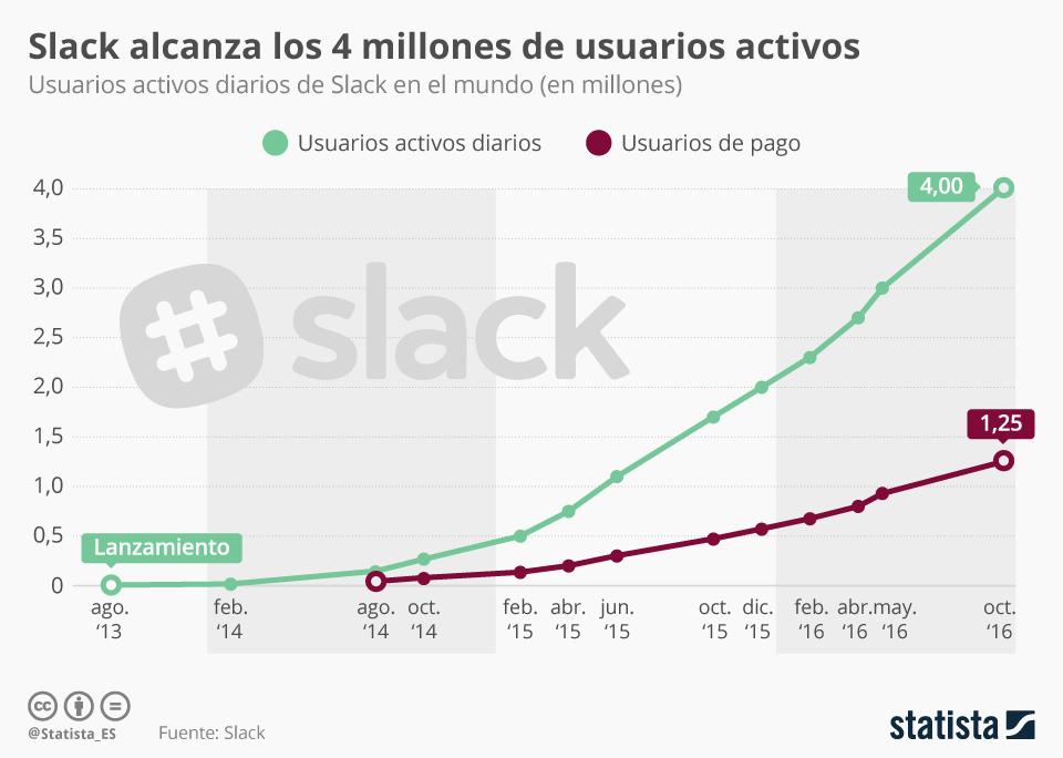 Evolución de los usuarios activos de Slack #infografia #infographic #rrhh
